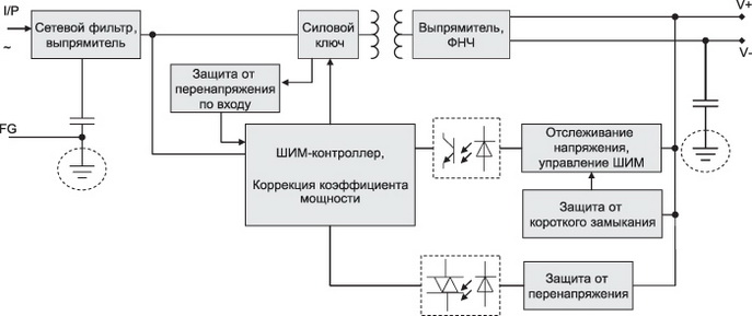 Структурная схема мощных