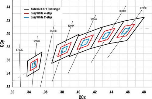 Точность установки цветовых координат светодиодов, изготовленных по технологии Easywhite