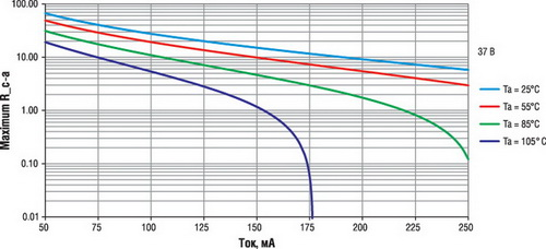 Значение максимального теплового сопротивления между контактом светодиода и воздухом