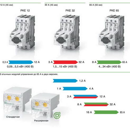 Три базовых устройства в сочетании с пятью втычными модулями защиты (в двух версиях) дают широкий диапазон токовых уставок до 65 А
