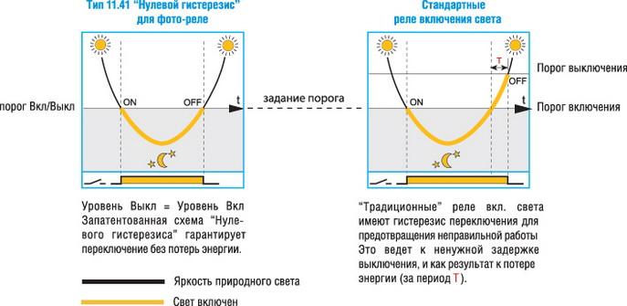 Принцип работы схемы нулевого