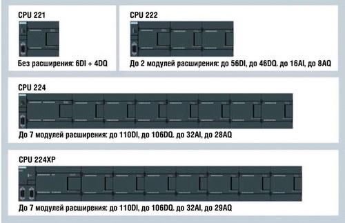контроллера S7-200