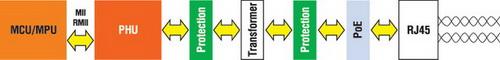 Схема построения устройства с Ethernet-каналом
