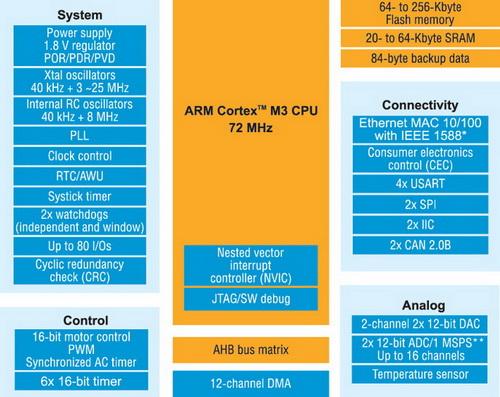 Обобщенная структурная схема микроконтроллеров STM32F107