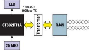 Трансивер ST802RT1A для работы с витой парой