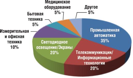 Мировое распределение продаж источников питания (на примере компании MEAN WELL)