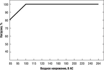 Зависимость выходной мощности модуля питания SCP-50 в диапазоне входных напряжений