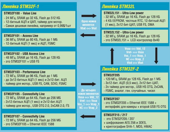 STM32: эпоха 32-битных микроконтроллеров наступила