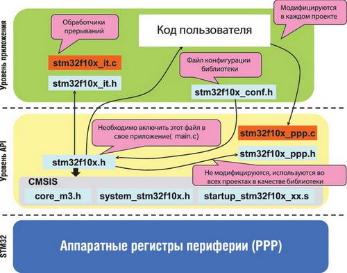 Функциональная структура стандартной библиотеки периферии