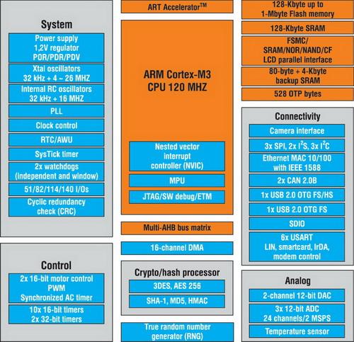 Обобщенная структура микроконтроллеров STM32F2xx