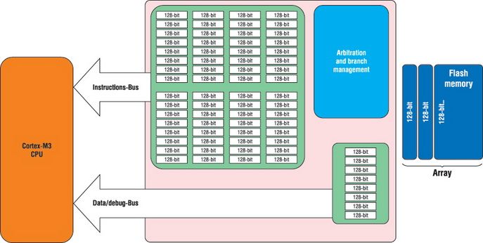 Структура ART-акселератора