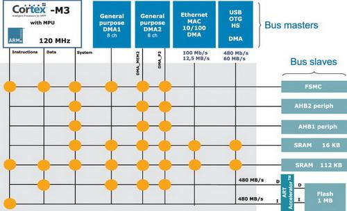 Структура AHB-матрицы шин