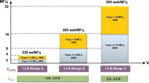 Зависимость производительности STM32L от напряжения питания ядра