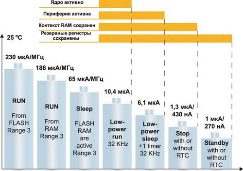 Общая картина энергопотребления STM32L