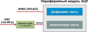 Система тактирования модуля АЦП