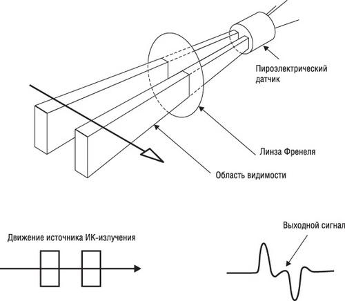 пироэлектрического датчика
