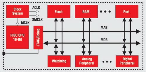 Архитектура микроконтроллера MSP430