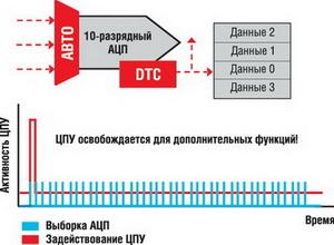 Активность ЦПУ со встроенным DTC