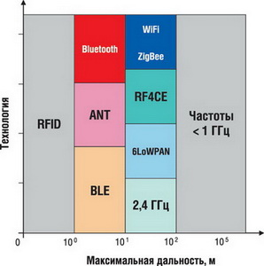 Дальность связи, обеспечиваемая различными беспроводными технологиями