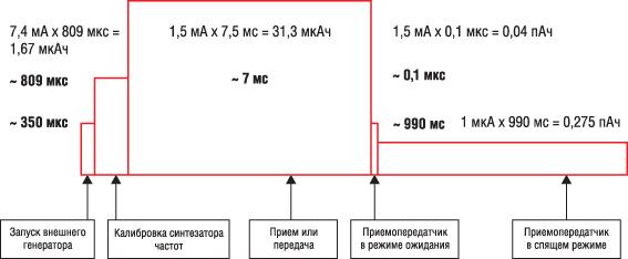 Пример профиля энергопотребления беспроводного узла