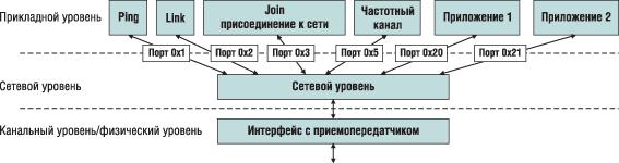 Структура стека протоколов SimpliciTI