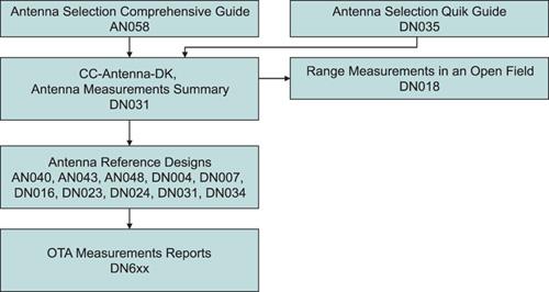 Документационное обеспечение TI при выборе антенны