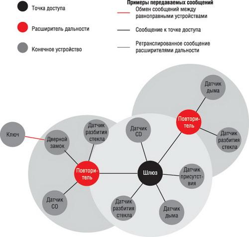 Структура сети SimpliciTI