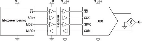 Структура изолятора ISO7241