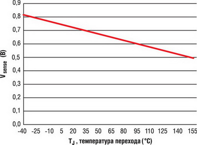 Зависимость напряжения Vsense от температуры перехода