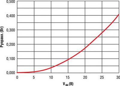 Зависимость мощности потребления NUD4001 от напряжения питания при отсутствии нагрузки