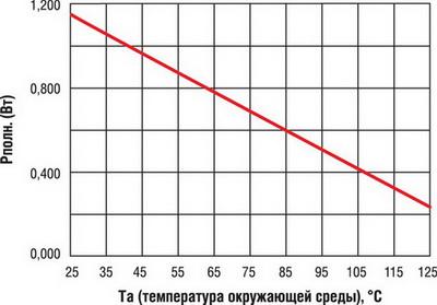 Зависимость допустимой полной рассеиваемой мощности NUD4001 от температуры