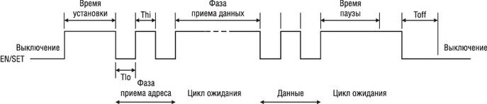 Диаграмма однопроводного управляющего интерфейса EN/SET