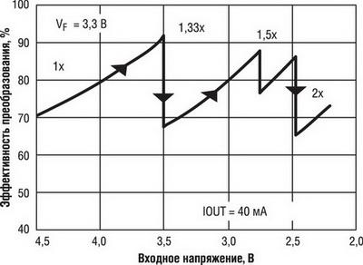 Четыре режима работы емкостного умножителя в зависимости от величины входного напряжения