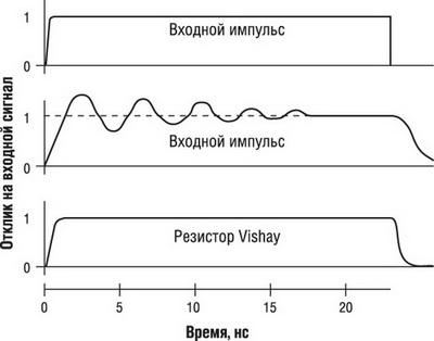 Отклики фольгового и проволочного резисторов на прямоугольный импульс