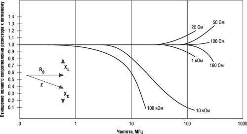 Типовые частотные характеристики фольговых резисторов