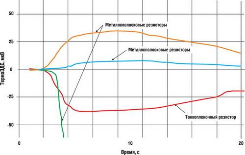 Генерация термоЭДС (SMD-резисторы размера 2512, сопротивлением 0,05 Ом, различных технологий)