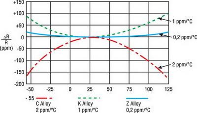 Типичные зависимости ТКС от температуры для различных резистивных сплавов