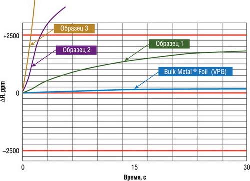 Скорость температурной стабилизации резисторов различных технологий