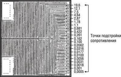 Фотошаблон резистивного слоя - область подстройки сопротивления (белые области - слой фольги)