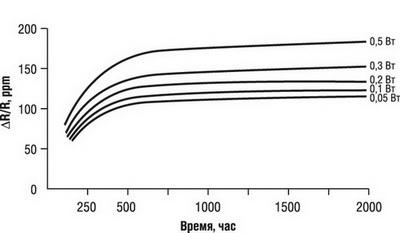 Относительное изменение сопротивления резистора с течением времени при различном уровне рассеиваемой мощности (Т=125°С)