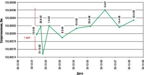 Изменение сопротивления герметичных резисторов VHP101 в процессе эксплуатации