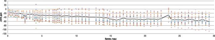 Относительное изменение сопротивления фольговых резисторов в течение эксплуатации (50 образцов S102C, 10 кОм, мощность 0,1 Вт, температура 70°С)
