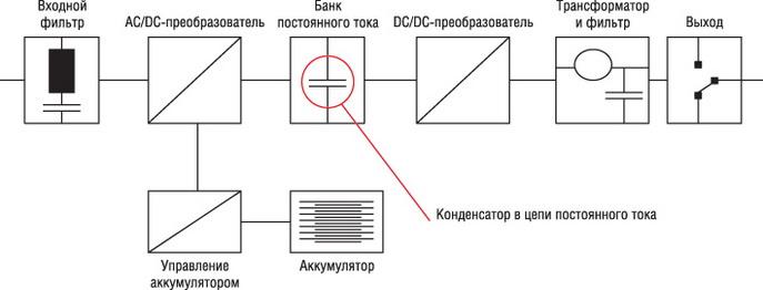 Типовая блок-схема источника