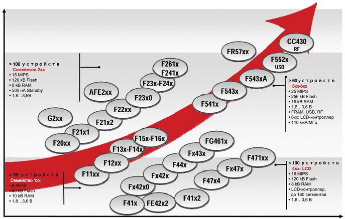 Семейство микроконтроллеров MSP430 компании Texas Instruments