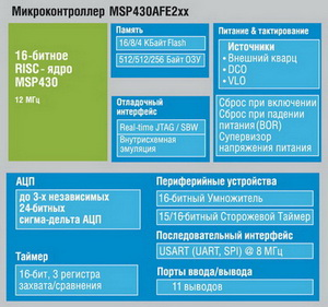 Блок-схема микроконтроллеров MSP430AFE2xx