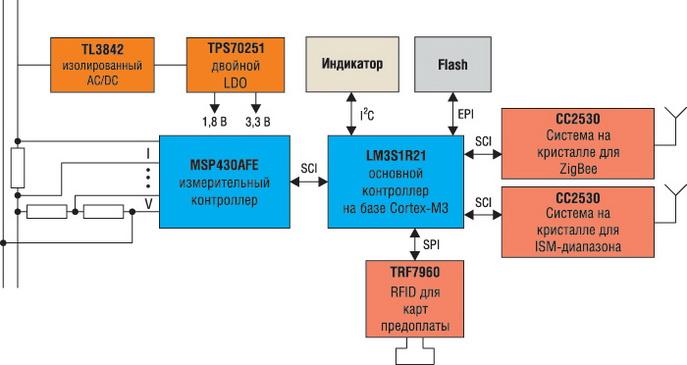 Пример построения функционального многотарифного однофазного электросчетчика