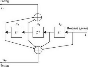 Упрощенная структура приемопередатчика CC1101