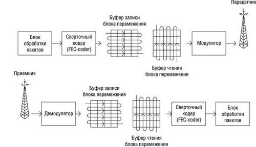 Схема работы блока защиты от ошибок