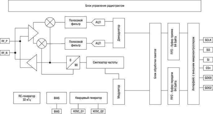 Структура приемопередатчиков серии CC110L