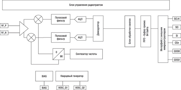 Структурная схема приемника CC113L